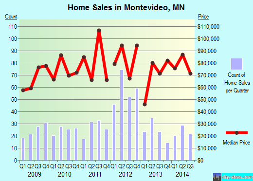 Montevideo,MN real estate house value index trend