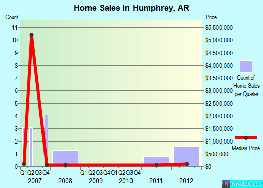 Humphrey,AR real estate house value index trend
