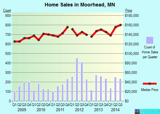 Moorhead,MN real estate house value index trend