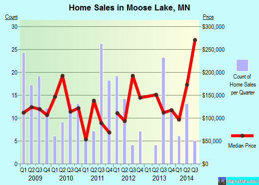 Moose Lake,MN index of house prices
