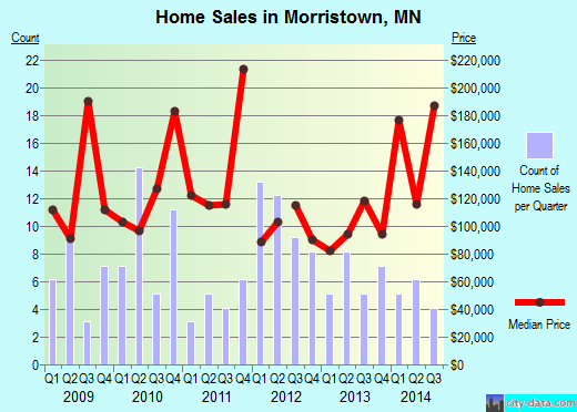Morristown,MN real estate house value index trend