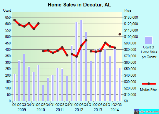 Decatur,AL real estate house value index trend
