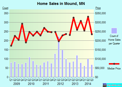 Mound,MN real estate house value index trend