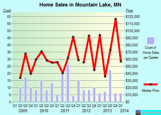 Mountain Lake,MN real estate house value index trend