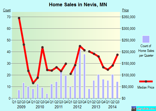 Nevis,MN real estate house value index trend