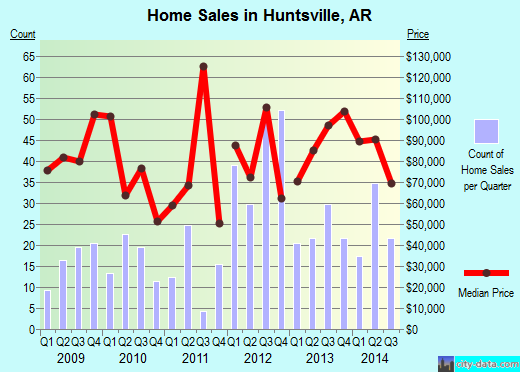 Huntsville,AR real estate house value index trend
