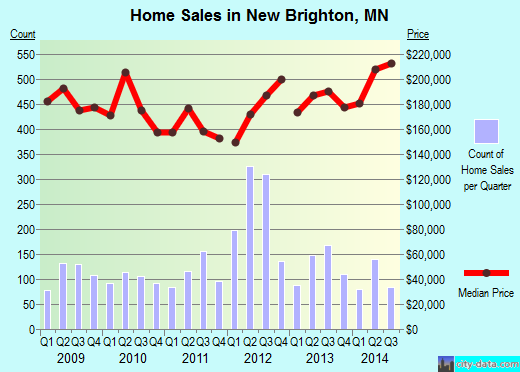 New Brighton, MN index of house prices