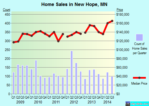 New Hope,MN real estate house value index trend