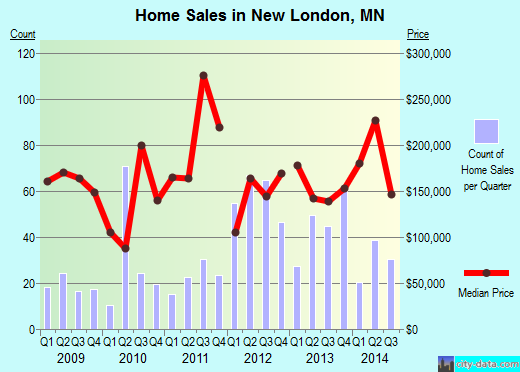 New London,MN real estate house value index trend