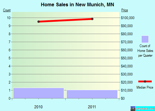 New Munich,MN real estate house value index trend