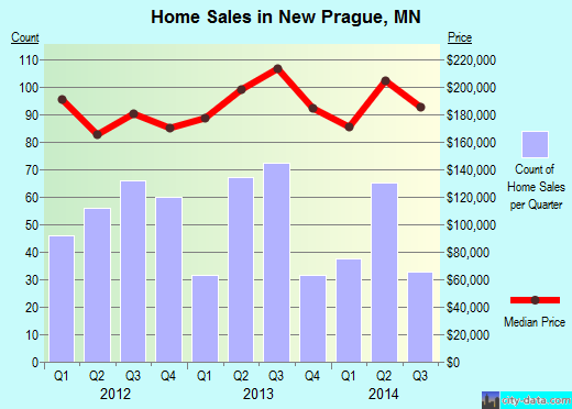 New Prague,MN real estate house value index trend