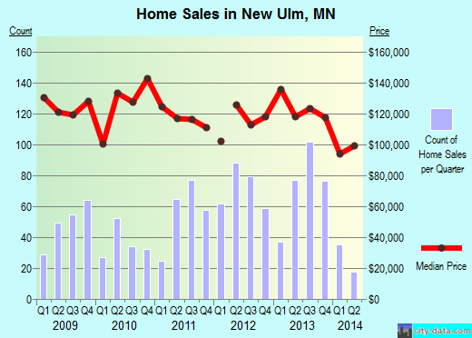 New Ulm,MN real estate house value index trend