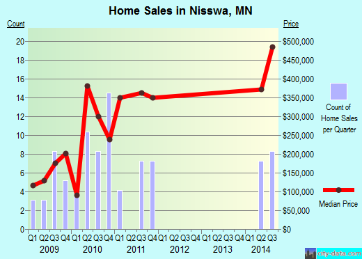 Nisswa,MN real estate house value index trend