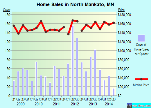 North Mankato,MN real estate house value index trend