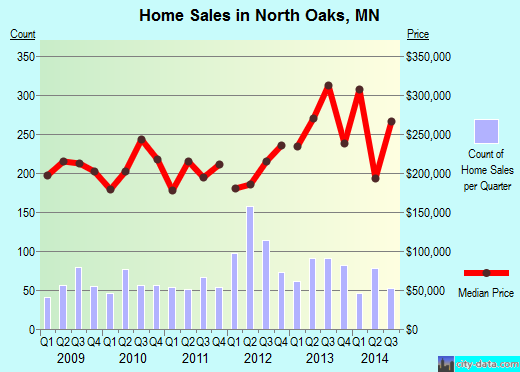 North Oaks,MN real estate house value index trend