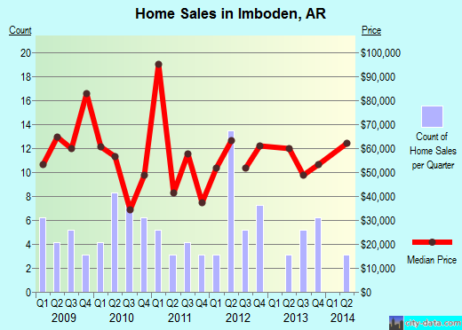 Imboden,AR real estate house value index trend