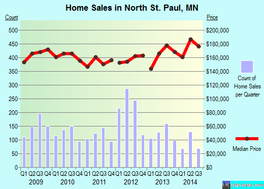 North St. Paul,MN index of house prices