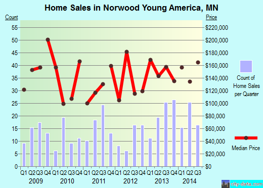Norwood Young America,MN real estate house value index trend