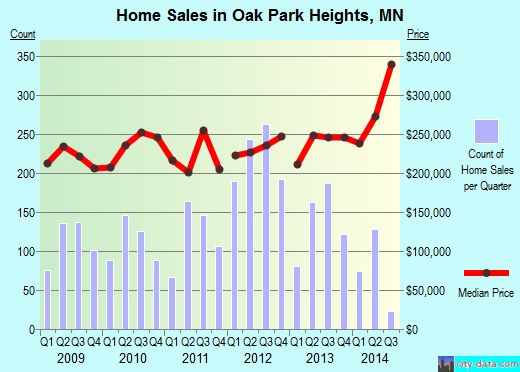 Oak Park Heights,MN real estate house value index trend