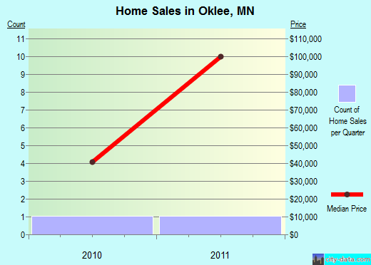 Oklee,MN real estate house value index trend