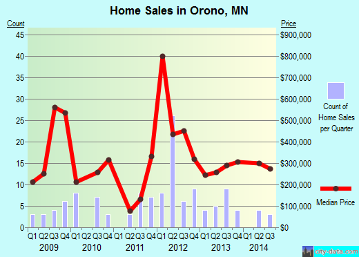 Orono,MN real estate house value index trend
