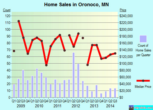 Oronoco,MN real estate house value index trend