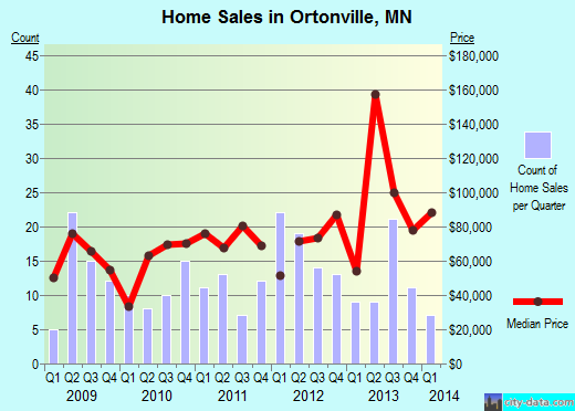 Ortonville,MN real estate house value index trend