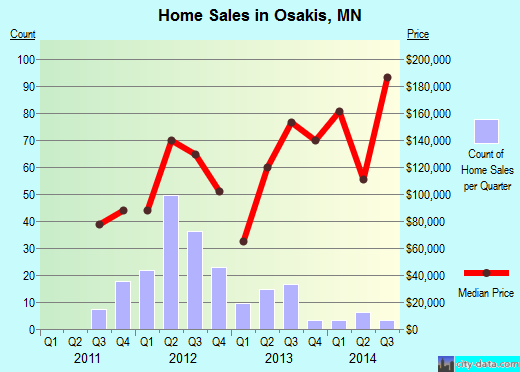 Osakis,MN real estate house value index trend