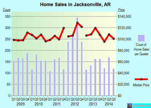 Jacksonville,AR real estate house value index trend