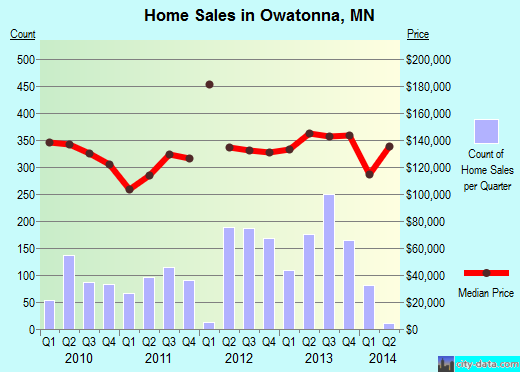 Owatonna,MN real estate house value index trend
