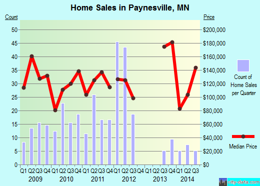 Paynesville,MN real estate house value index trend