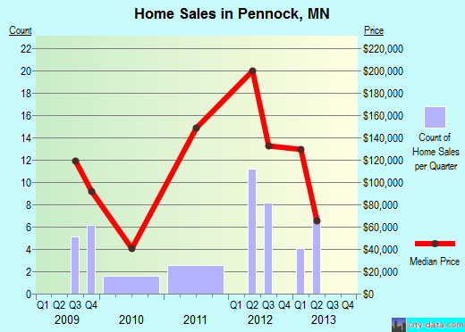 Pennock,MN real estate house value index trend