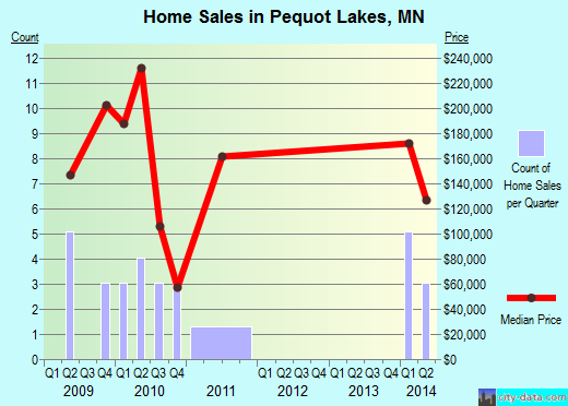 Pequot Lakes,MN real estate house value index trend