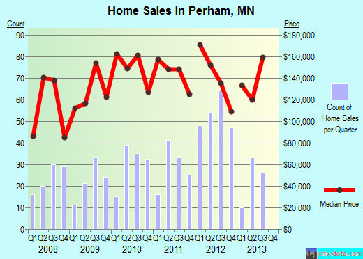 Perham,MN real estate house value index trend