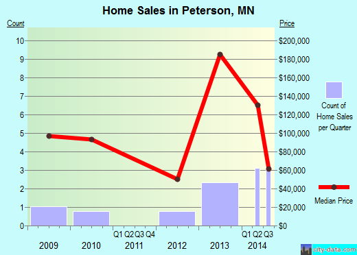 Peterson,MN real estate house value index trend