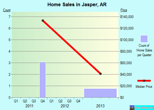 Jasper,AR real estate house value index trend
