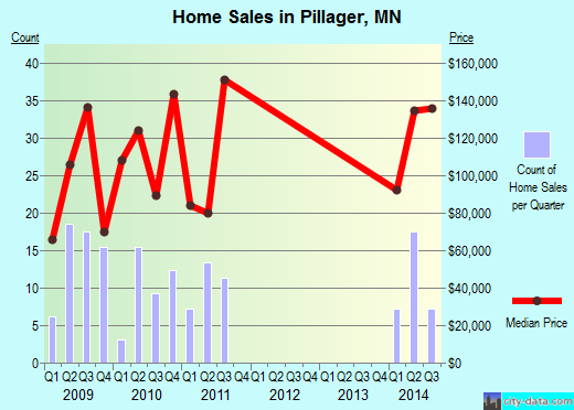 Pillager,MN real estate house value index trend