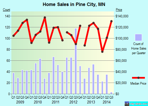Pine City,MN real estate house value index trend
