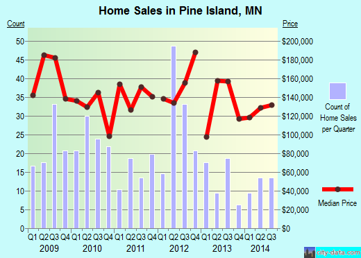 Pine Island,MN real estate house value index trend