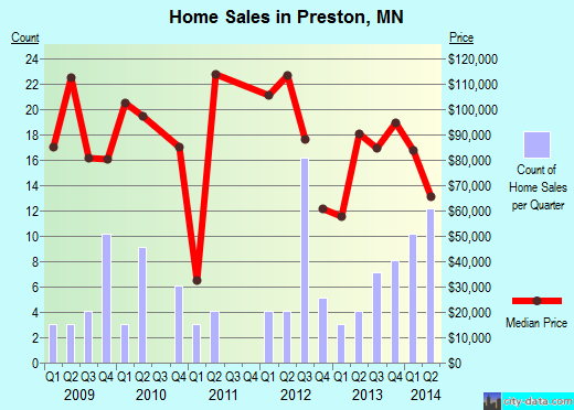 Preston,MN real estate house value index trend
