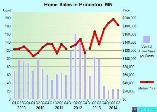 Princeton,MN real estate house value index trend