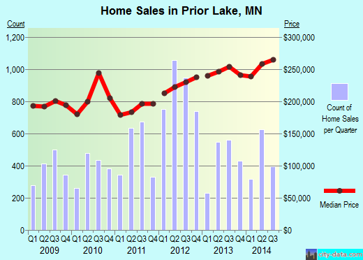 Prior Lake,MN real estate house value index trend