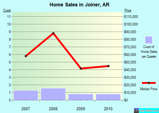 Joiner,AR real estate house value index trend