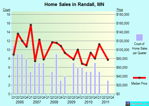 Randall,MN real estate house value index trend