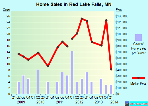 Red Lake Falls,MN real estate house value index trend
