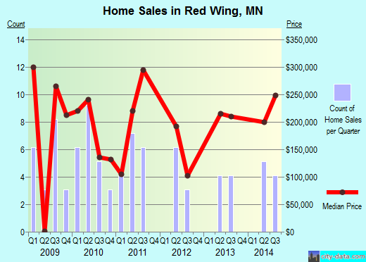 Red Wing,MN real estate house value index trend