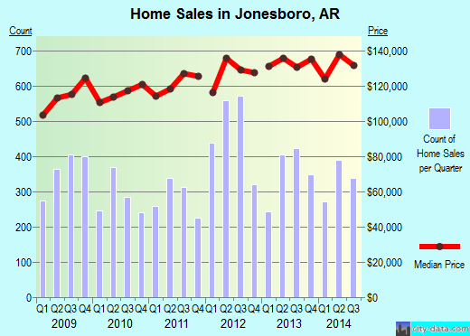 Jonesboro,AR real estate house value index trend