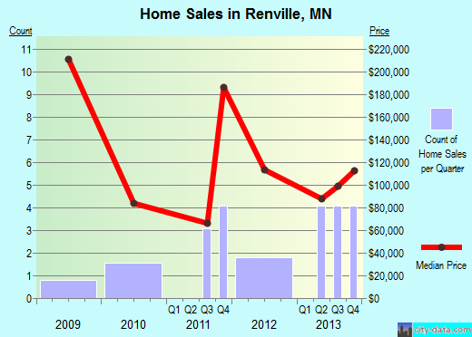 Renville,MN real estate house value index trend