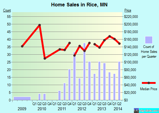 Rice,MN real estate house value index trend