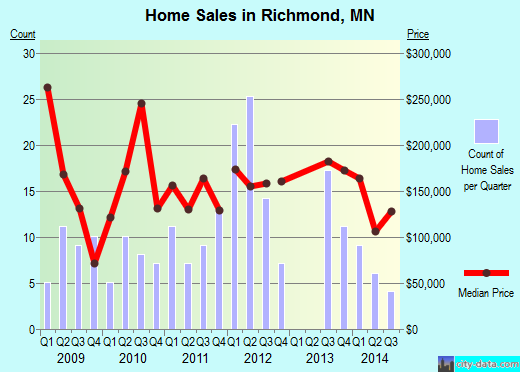 Richmond,MN real estate house value index trend